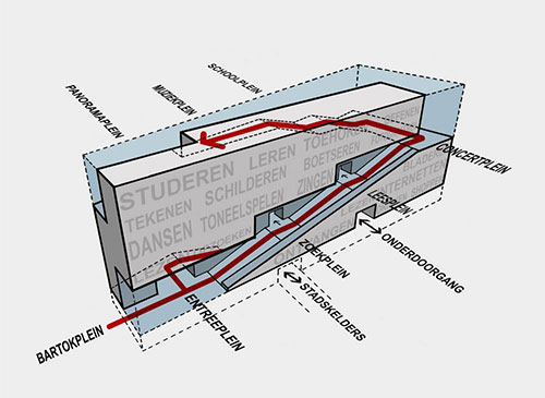Conceptual diagram 2 - پنج روش پرزنت در معماری برای بازاریابی پروژهها