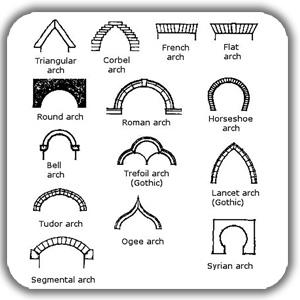 goone shenasi memari - ۱۰ تمرین ضروری اسکیس برای معماران